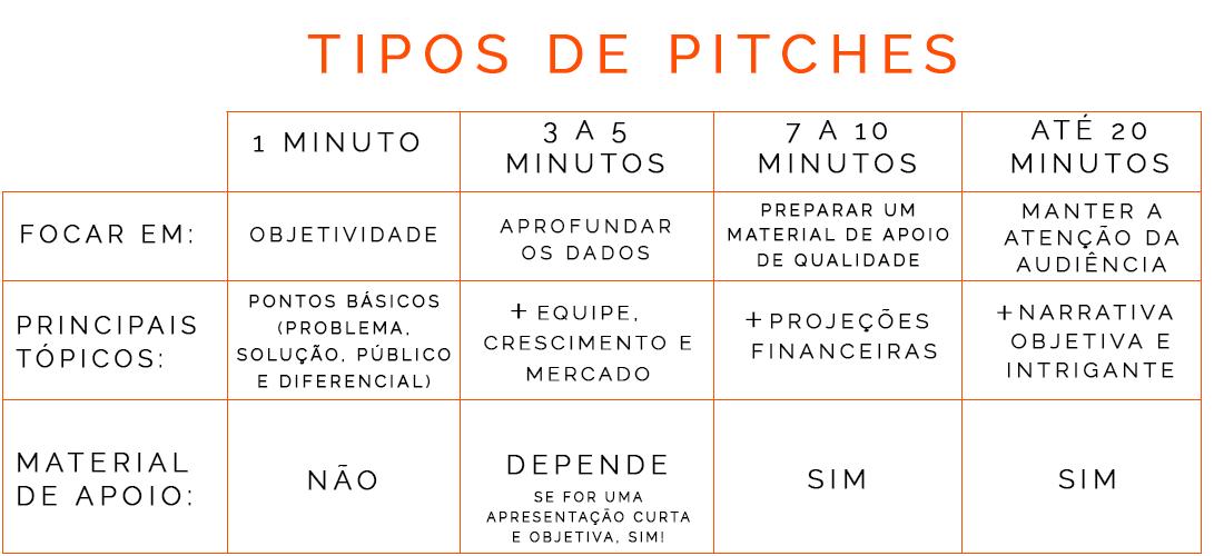 pitch: todos os tipos