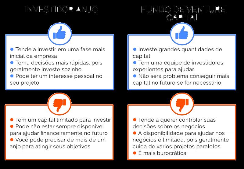 pitch: diferença de investidores