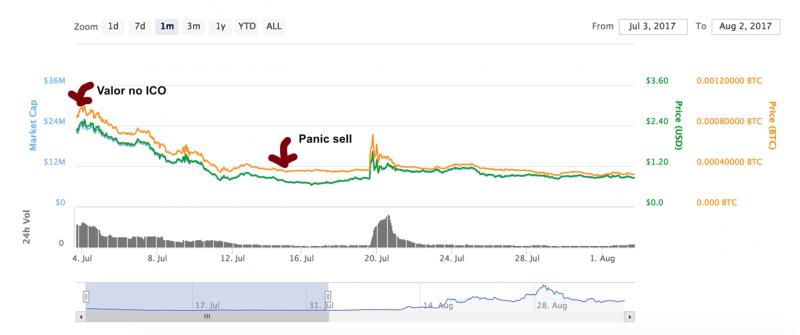 panic sell