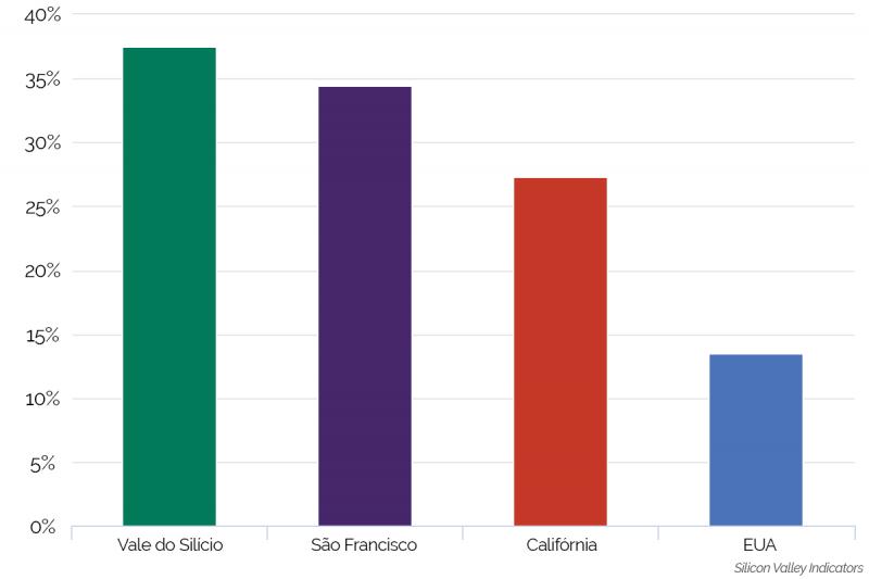 vale do silício: porcentagem de população estrangeira