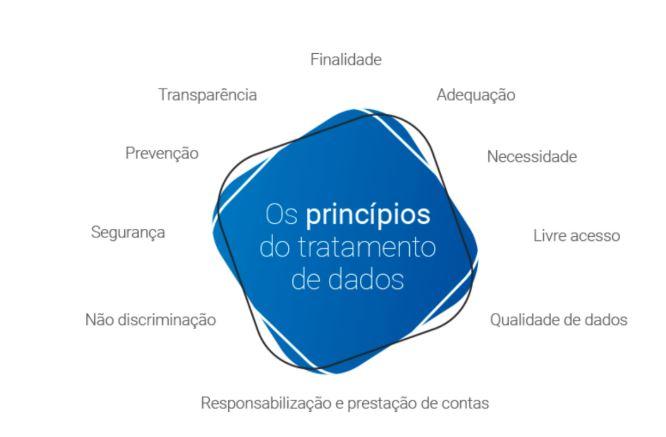 O índice de preocupação dos brasileiros na pesquisa, inclusive, foi maior que o da média mundial (190 contra uma média mundial de 175).