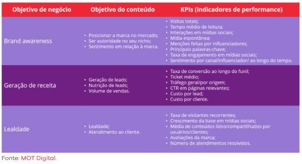 modelos de kpis que podem te ajuda