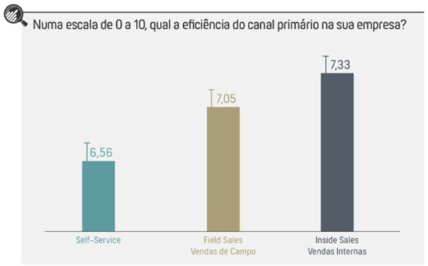 o que é inside sales e cresciento do brasil