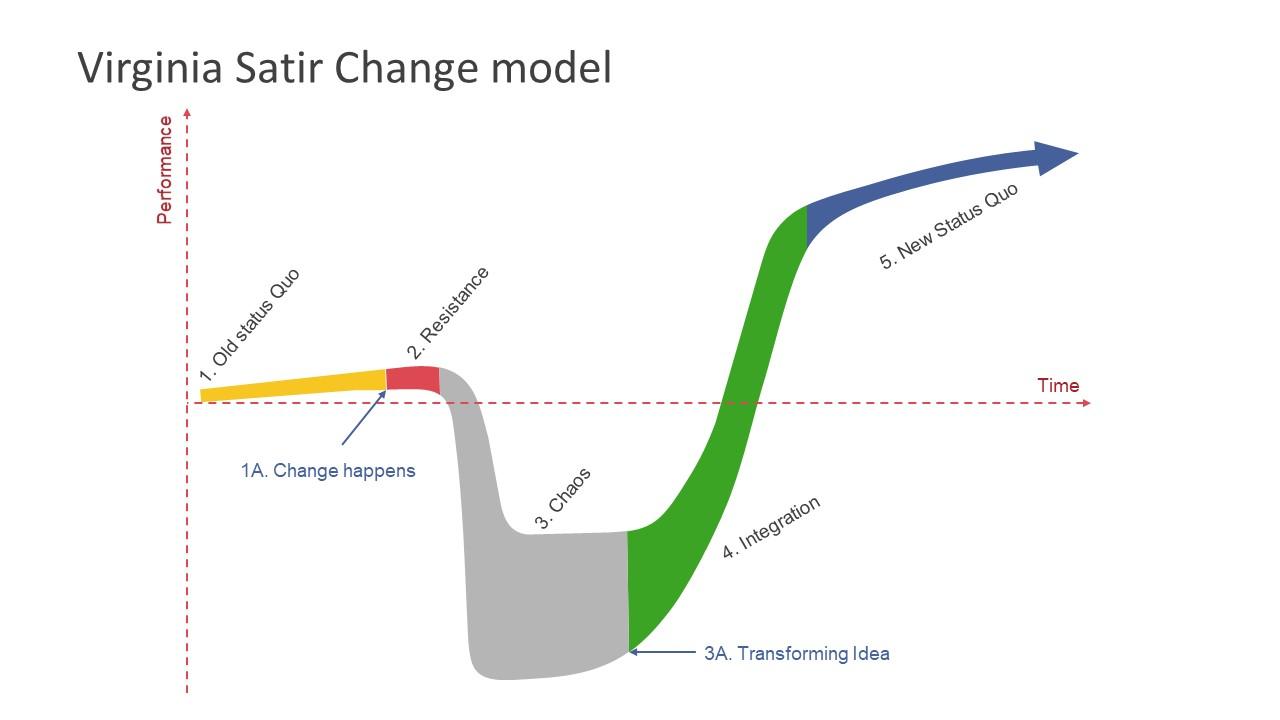 Modelo de Mudanças de Satir