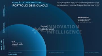 Como utilizar os horizontes de inovação!