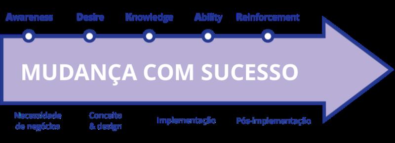 modelo de gestão adkar